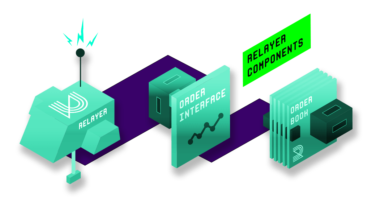 Order Relayer interaction on the protocol